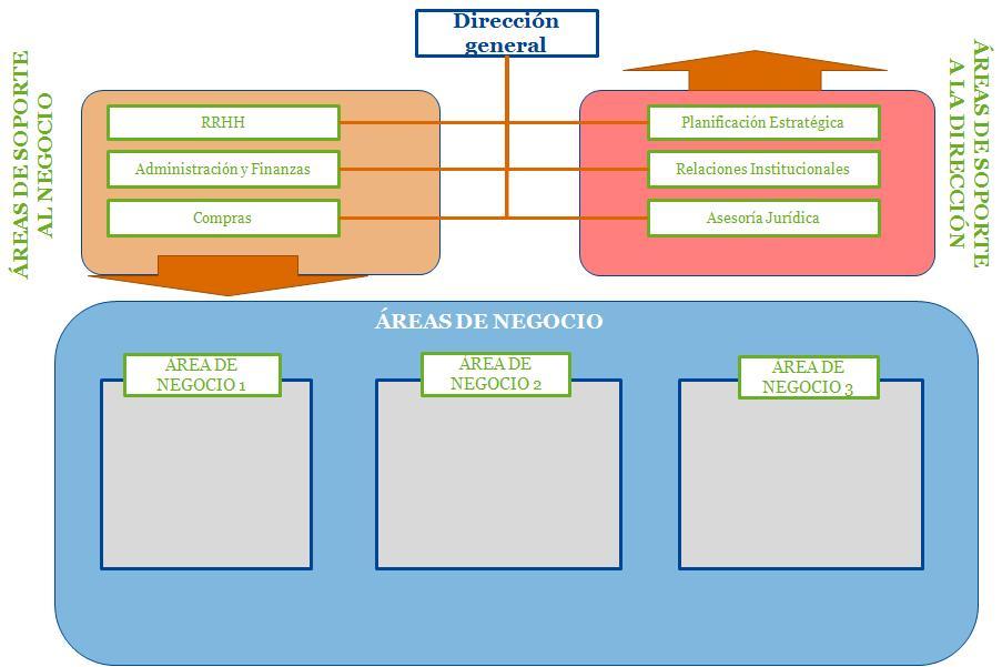 Estructura Por Clientes Clientes Internos Por Una