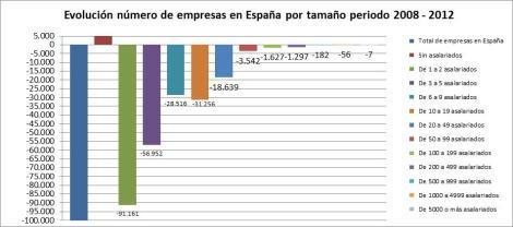 Evolución_Empresas_España